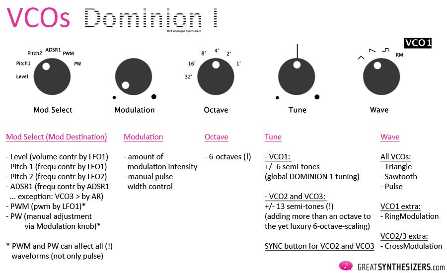 MFB-Dominion1-VCOs