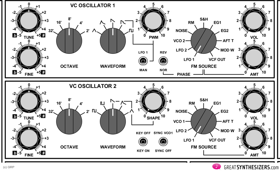 GRP-A2-Synthesizer-VCOs